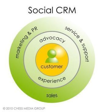 Measuring CRM in the Digital Age   Designing  services   Scoop.it