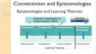 Connectivism: Connecting with George Siemens | ict - tics | Social learning, Collective Intelligence and Learning | Scoop.it