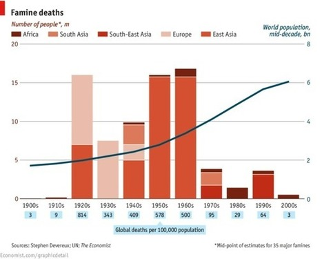 Famine mortality | People and Development | Scoop.it