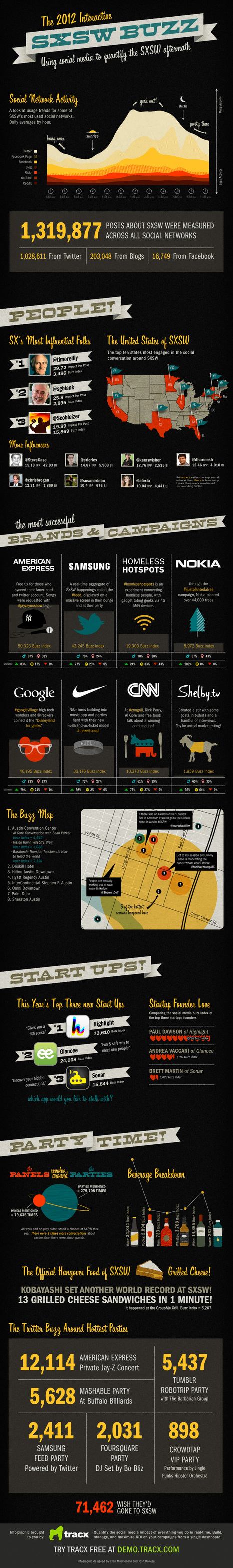 The Ultimate SXSW INFOGRAPHIC | Social media and education | Scoop.it