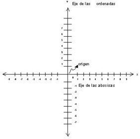 Plano cartesiano   hectorupelfunciones   Scoop.it