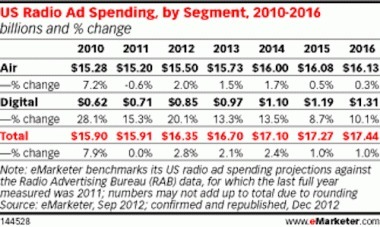 The Future of the Music Industry: Selling Audiences to Advertisers | DigiMu | Scoop.it