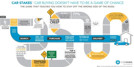 Infographic: Automobile Industry Driving on the Wrong Side of the Road | Infographics | Scoop.it