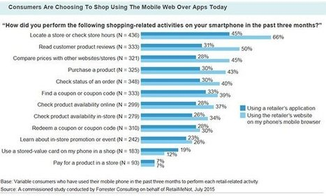 Why retailers shouldn't overlook the value of m-commerce apps | Search Engine Watch | SOCIAL Media & Commerce  & Mobile & altri | Scoop.it