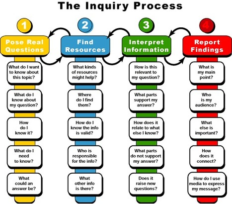 The Inquiry Process Explained Visually for Teachers ~ Educational Technology and Mobile Learning | Communicating, Collaborating & Cooperating | Scoop.it