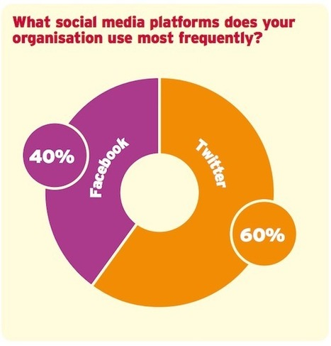 UK Charities Prefer #Twitter to #Facebook | MarketingHits | Scoop.it