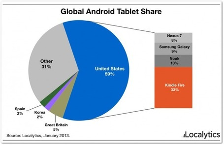 Report: Amazon dominates Android tablets, US-based Kindle Fires alone are 33% of global devices | Alt Digital | Scoop.it