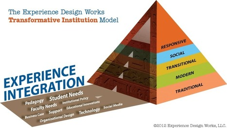 The Transformative Institution Model - Experience Design Works | Design in Education | Scoop.it