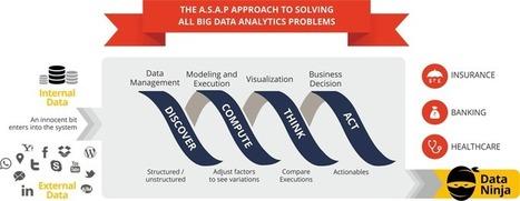 Enhance Big Data Analytics through Single Integrated Platform.   Business   Scoop.it
