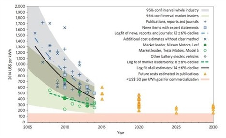 EV Battery Costs Already 'Probably' Cheaper Than 2020 Projections | Space versus Oil | Scoop.it