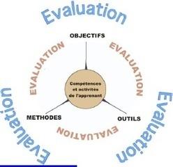 L'hybridation dans l'enseignement supérieur : vers une nouvelle culture de l'évaluation ? | Formation & technologies | Scoop.it