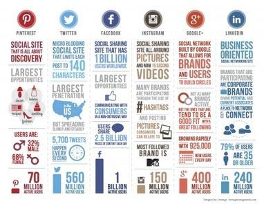 ¿Cuántos usuarios activos tiene cada Red Social?   Especialistas en Social Media   Scoop.it