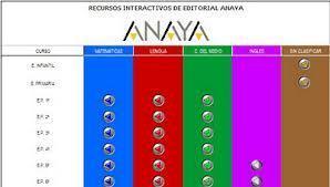 Recursos interactivos ANAYA | MATEMÀTIQUES PRIMÀRIA | Scoop.it