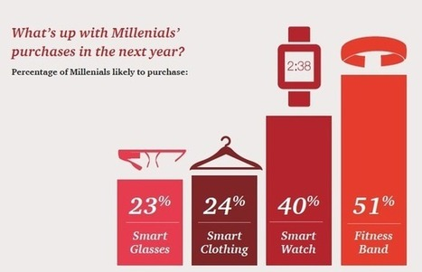 PwC pinpoints Millennial generation as key to wearables adoption | ZDNet | Design-led Innovation | Scoop.it