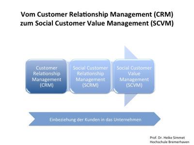 Vom Customer Relationship Management (CRM) zum Social Customer Value Management(SCVM) | Marketing, Public Relations, Social Media & Technologie | Scoop.it