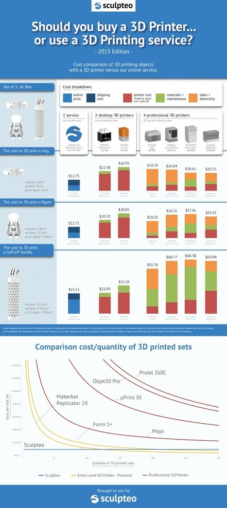 Buy a 3D Printer or Use a Service Bureau? – Sculpteo Runs the Numbers   Architecture, design & algorithms   Scoop.it
