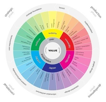 User Experience Project: The User Experience Wheel | UI, UX and interface design | Scoop.it
