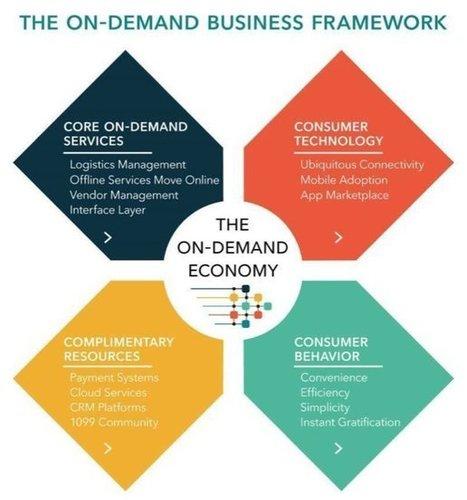 #Startup : Comment se lancer dans l'économie On-demand ? | 1001 Startups | Entrepreneuriat _ start-up | Scoop.it