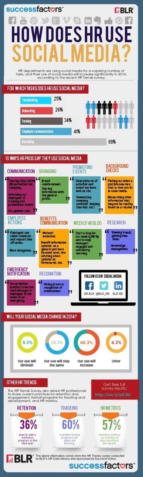 #INFOGRAPHIC: How Does HR Use Social Media? ~ Sociable360.com | #SocialMedia #Marketing #WebDesign. | Personal branding and social media | Scoop.it