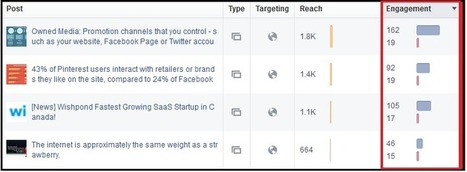 ENGAGEMENT - The Science of Keeping your Facebook Fans Engaged | GOOGLE ANALYTICS | Scoop.it
