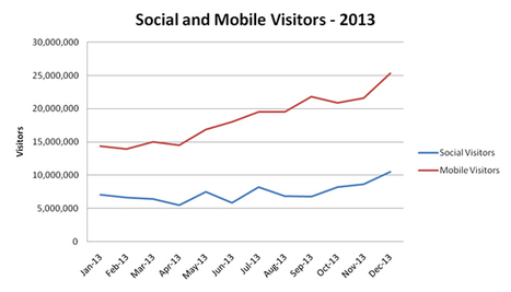 Inside Forbes: Two Surging Forces -- Mobile and Social -- Unite to Drive the News Business | Financial | Scoop.it