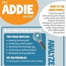 The ADDIE Model: A Visual Representation | Visual.ly | Learning Happens Everywhere! | Scoop.it