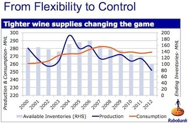 Wine Supply Is All About Control | Autour du vin | Scoop.it