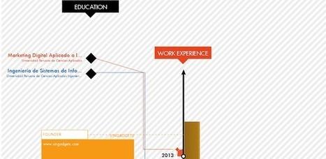 Haz un curriculum vitae creativo | Singadgets.com | Scoop.it