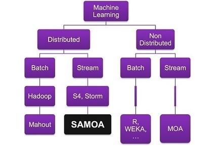 Introducing SAMOA – An Open Source Platform for Mining Big Data Streams | Big | Scoop.it