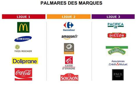 McDonald's, Carrefour et Pacifica parmi les marques les plus dynamiques en France, selon TNS Sofres - Offremedia | Médiathèque SciencesCom | Scoop.it
