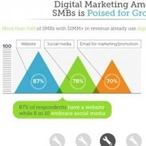 The State of Digital Marketing for SMBs  [Infographic] | Marketing Revolution | Scoop.it