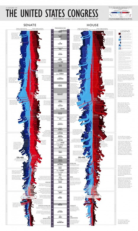 The Entire History Of Congress In One Stunning Visualization - Edudemic   Improving Your Teaching Practice   Scoop.it