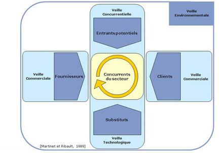 Veille stratégique et curation: des outils sous-estimés | E-LOBBYING: L'influence est un pillier de l'Intelligence Stratégique | Scoop.it