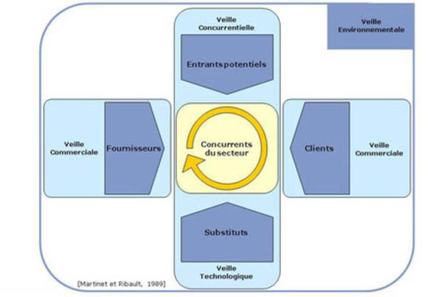 Veille stratégique et curation: des outils sous-estimés | Frederic Gonzalo | Curation, Veille et Outils | Scoop.it