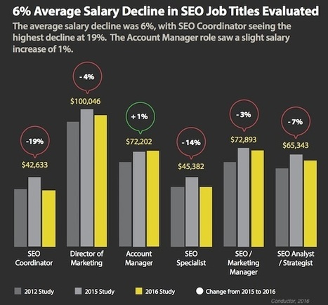 SEO Jobs in 2016: Salary and Hiring Trends | New Customer & Employee Management | Scoop.it
