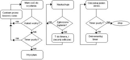 Warstwa łącza danych | Model ISO-OSI | Scoop.it