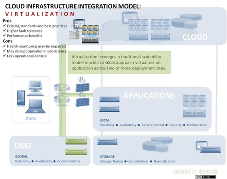 Cloud Infrastructure Integration Model: Virtualization | Cloud Hacks | Scoop.it