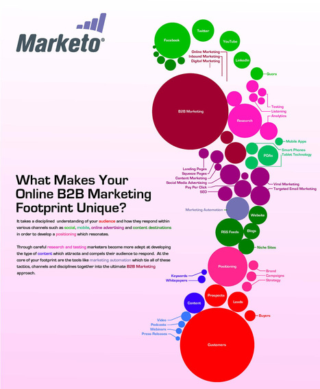 What Makes Your B2B Marketing Footprint Unique? | Inbound marketing, social and SEO | Scoop.it