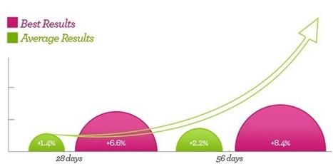 Total Curve Review | Does Brestrogen Work | Scoop.it