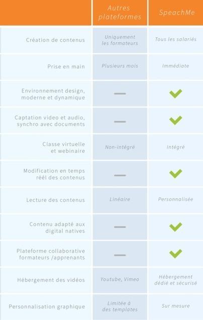 11 Raisons d'adopter la solution SpeachMe | MOOC et formation en ligne, MOOC d entreprise | Scoop.it