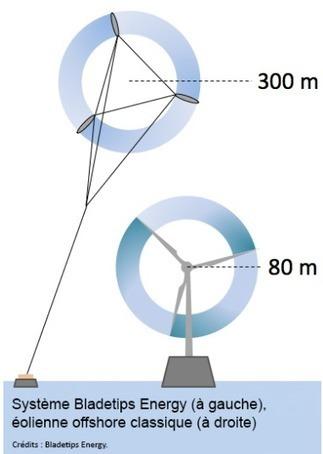 Des éoliennes volantes | Energies Renouvelables | Scoop.it