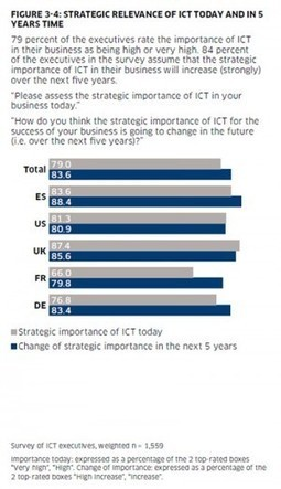 The significance of ICT in enterprises | LIFE Study | ICT trends 4 business | Scoop.it