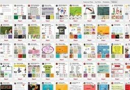 5 formas de utilizar Pinterest en tu aula | Internet como recurso Docente | Scoop.it