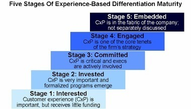 The Customer ExperienceJourney | Service Design Thinking | Scoop.it