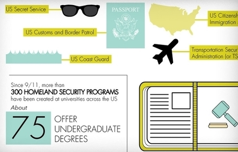 From Cyber Security to Video Game Design: The College Degrees of the 21st Century (Infographic) | Cyber Security | Scoop.it