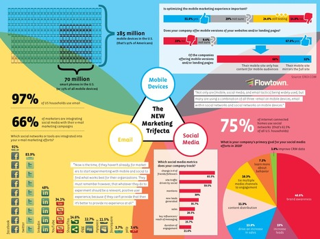 New World Marketing Trifecta: Mobile, Email, Social (MES) [Infographic] | Social Marketing Revolution | Scoop.it