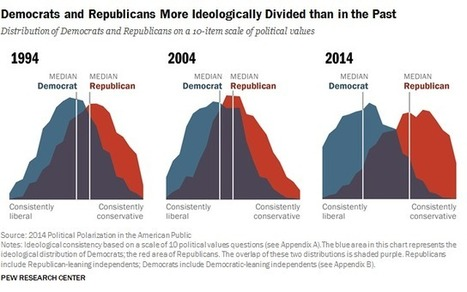 Political Polarization in the American Public | digital divide information | Scoop.it