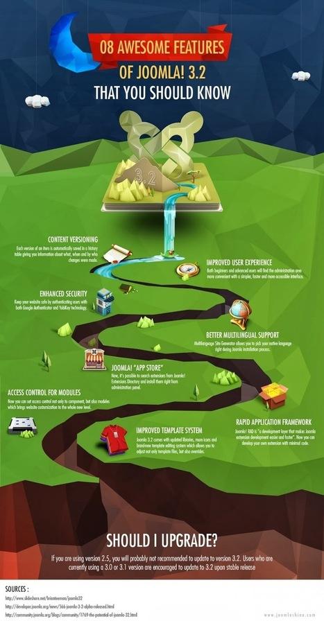 Joomla 3.2- 8 Surprising Features of Latest Release | Infographic | Scoop.it