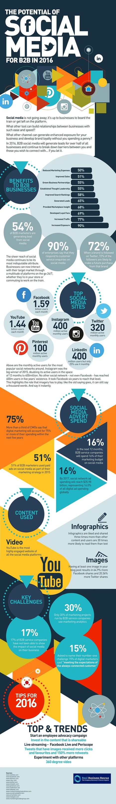 The Potential of Social Media for B2B in 2016 #Infographic | Mastering Facebook, Google+, Twitter | Scoop.it