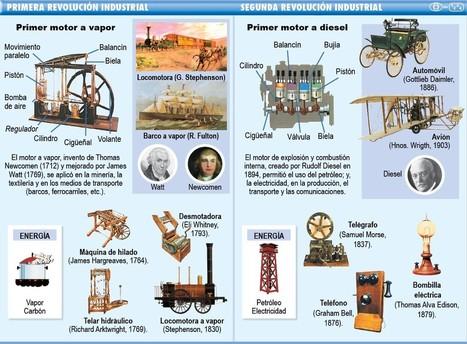 1ª e 2ª Revolución Industrial | Ainhoa Revolución Industrial | Scoop.it